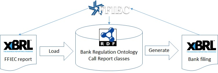 Ffiec 031 Call Report Ontology Bank Regulation Ontology