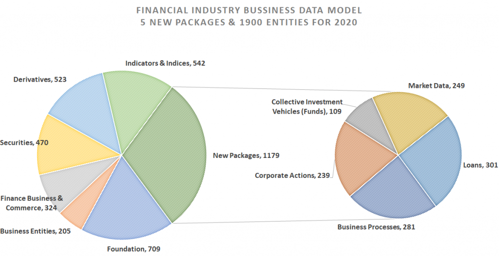 Pie in pie chart of new FIB-DM packages and entities for 2020
