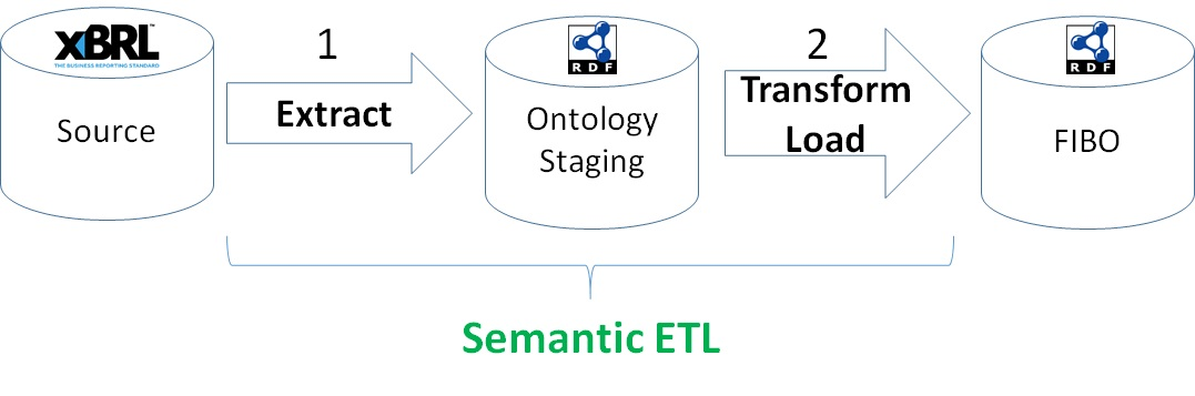 1. Extract XBRL source into Ontology Staging 2.Transform staging data and load into FIBO